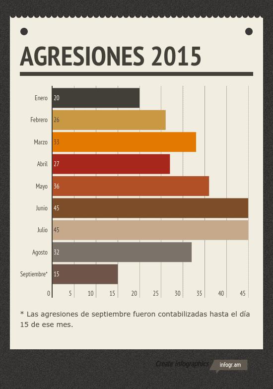 AGRESIONES 2015
