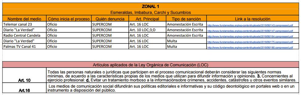 zonal1