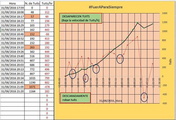 En este gráfico se observa el monitoreo realizado al hashtag #FueraParaSiempre. La primera columna corresponde a la fecha y hora, la segunda al número de tuits registrados hasta la hora señalada en la columna 1, y la última columna corresponde a la cantidad de tuits publicados por hora, lo cual se convierte en una tendencia. Según explica @mi_rinkon, este gráfico nos indica la alteración de la velocidad de tuits/hr que es un indicativo de la alteración de tuits totalizados por el software. Es decir, aquí se detecta la desaparición de tuits en un momento determinado. En el gráfico resalta dos momentos que desaparecen tuits: De 18:37 (162 tuits) a las 18:46 (152 tuits) DISMINUYE 10 el número de tuits. De 20:45 (1190 tuits) a las 21:00 (1071 tuits) DISMINUYE 119 el número de tuis.