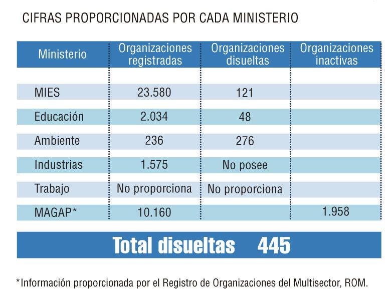 Cifras-Ministerios (1)