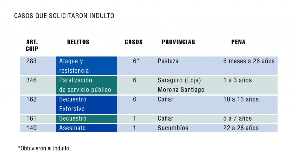 INDULTO-5